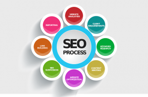 Talk about Dubai SEO Agency when looking for it